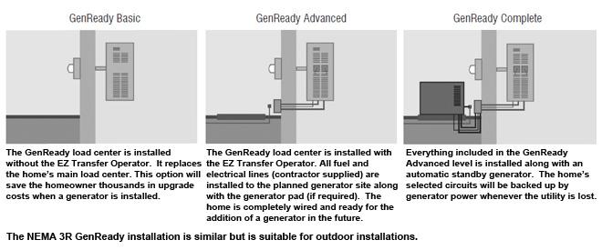 http://westechequipment.com/images/pd/Generac-54_InstallOptions.jpg